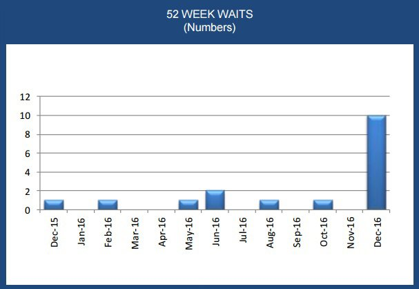 A table of the number of patients waiting for 52 weeks from December 2015 - December 2016. Source: Trust board papers