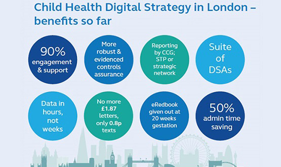 Child Health Digital Strategy in London image