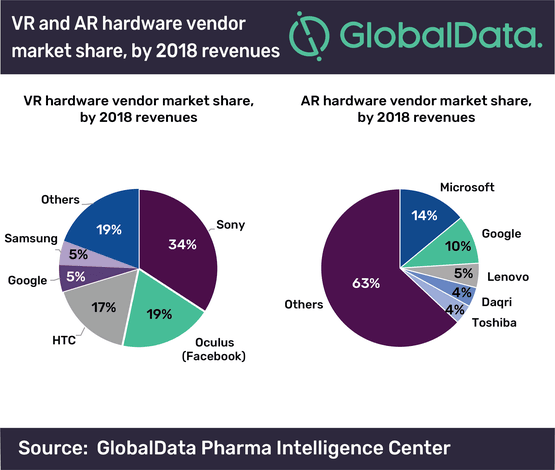 Graph showing AR and VR hardware vendor market share by 2018 revenues.